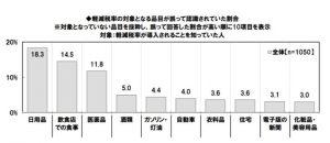 日本FP協会調べ